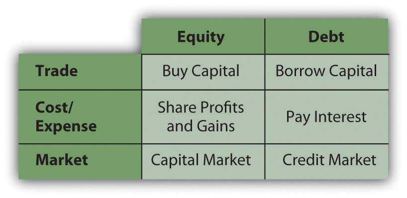 debt vs equity Mezzanine debt is generally a loan that is secured by a property and senior to any equity, but junior to the senior loan on the property preferred equity, on the other hand, is an equity investment in the property-owning entity it is not secured by the property but rather by an interest in the.