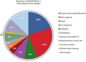 Financing Decentralized Expenditures