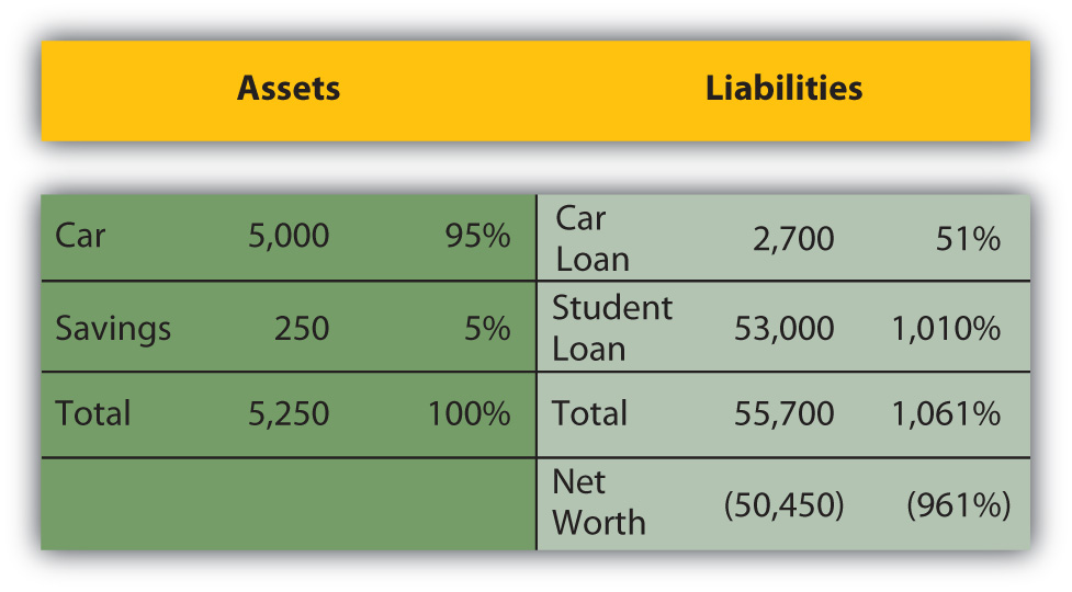 Comparing And Analyzing Financial Statements