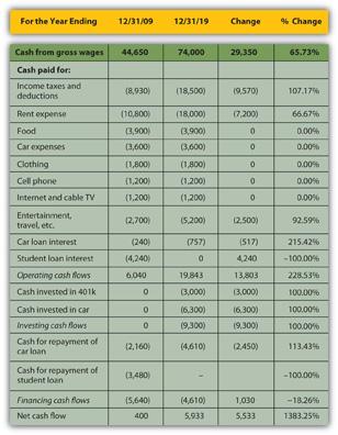 cash flow comparison