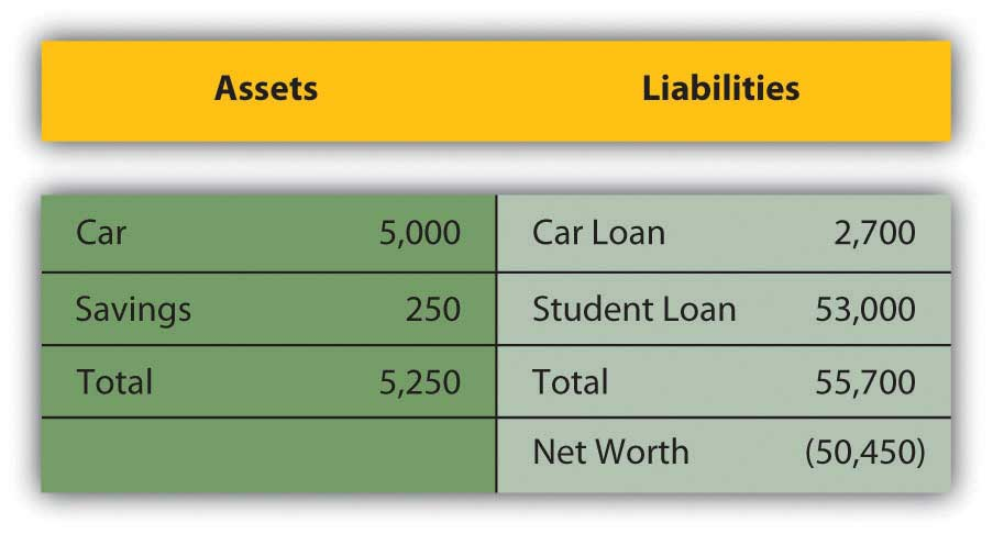 simple personal balance sheet example