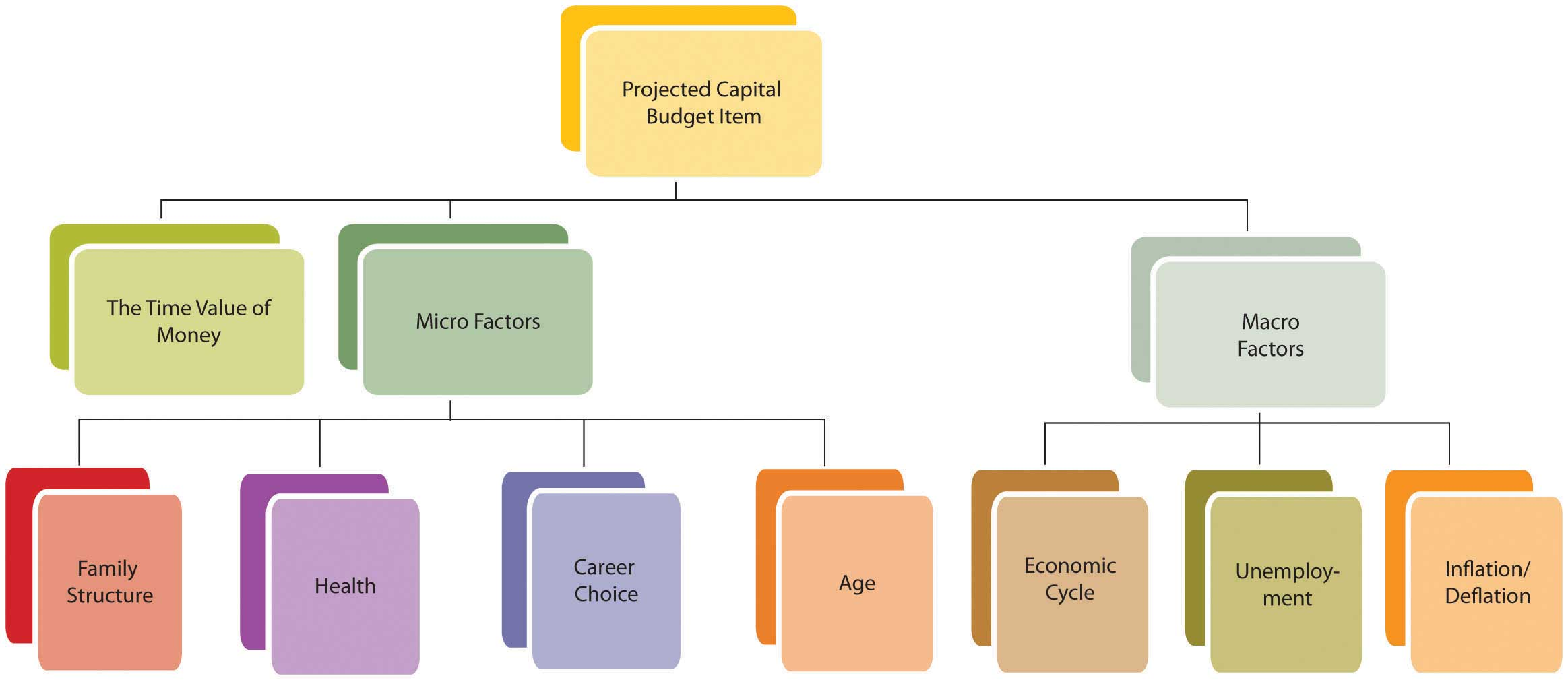 capatial budget case 2 investment the dividend discount model is followed to calculate the effect that the new investment will have to the company's share in the section of conclusions, there is an overall indication of the findings and.
