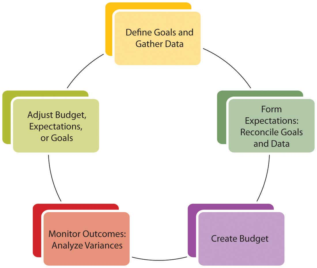 planning and budgeting Oracle planning and budgeting cloud is a flexible planning application that supports enterprise-wide planning, budgeting, and forecasting in a cloud-based deployment model.