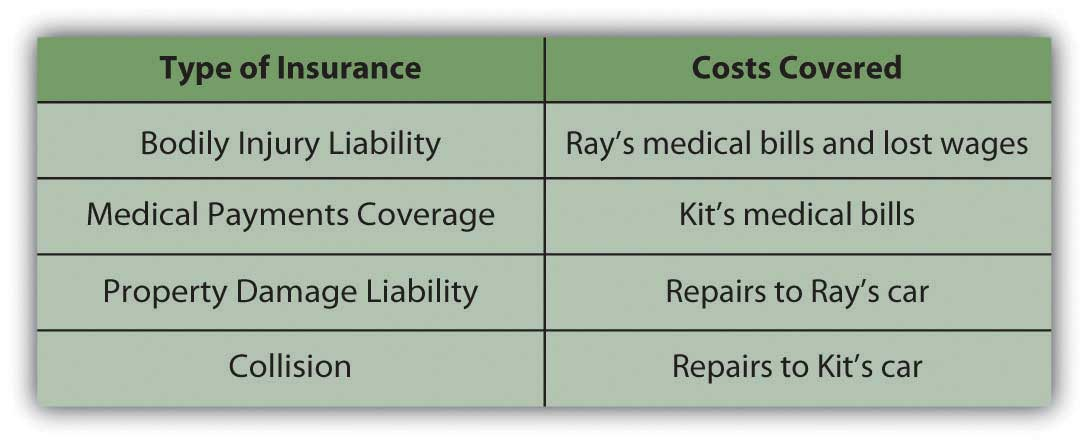 Insuring Your Property