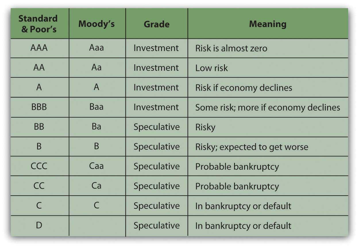 What is a bond Bond market. Types of bonds 57