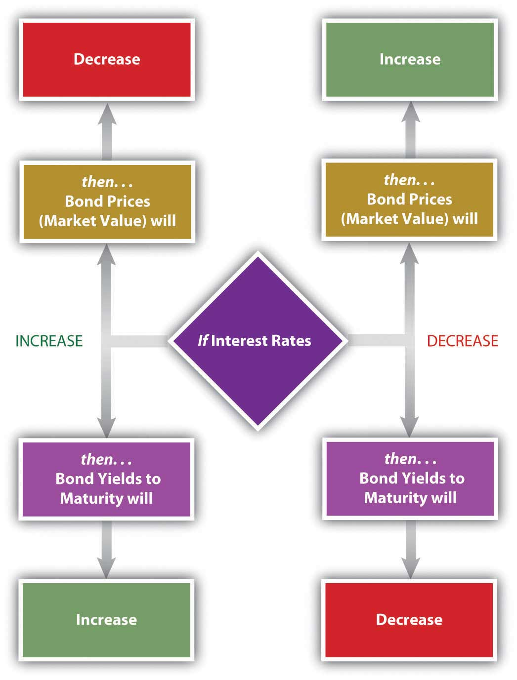 Interest rate and yield to maturity relationship