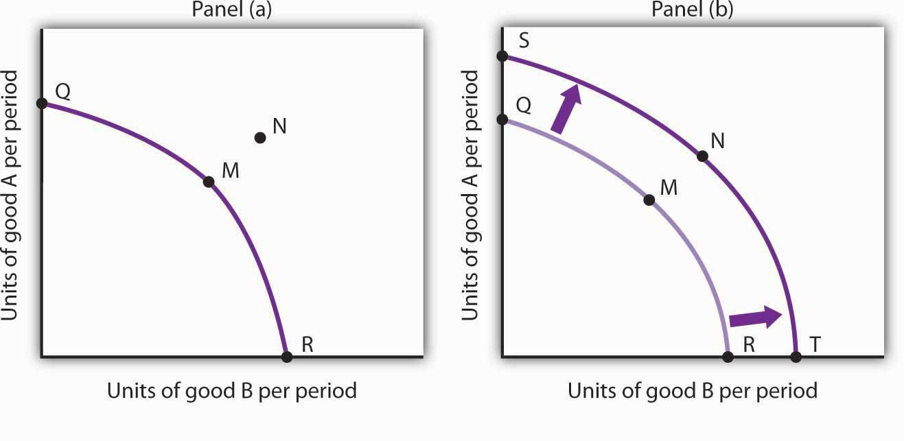 ppc curve economic growth