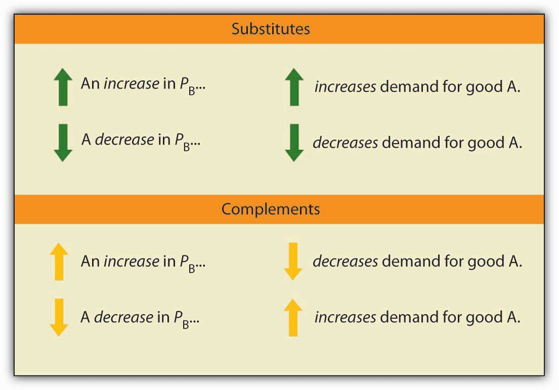 Elasticity A Measure Of Response