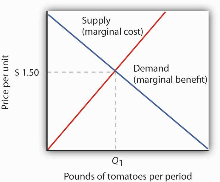 economics supply demand In economics the relations of supply and demand is understood as the equilibrium think of demand as a force which tends to increase the price of a good or service then think of supply as a force which tends to reduce the price.