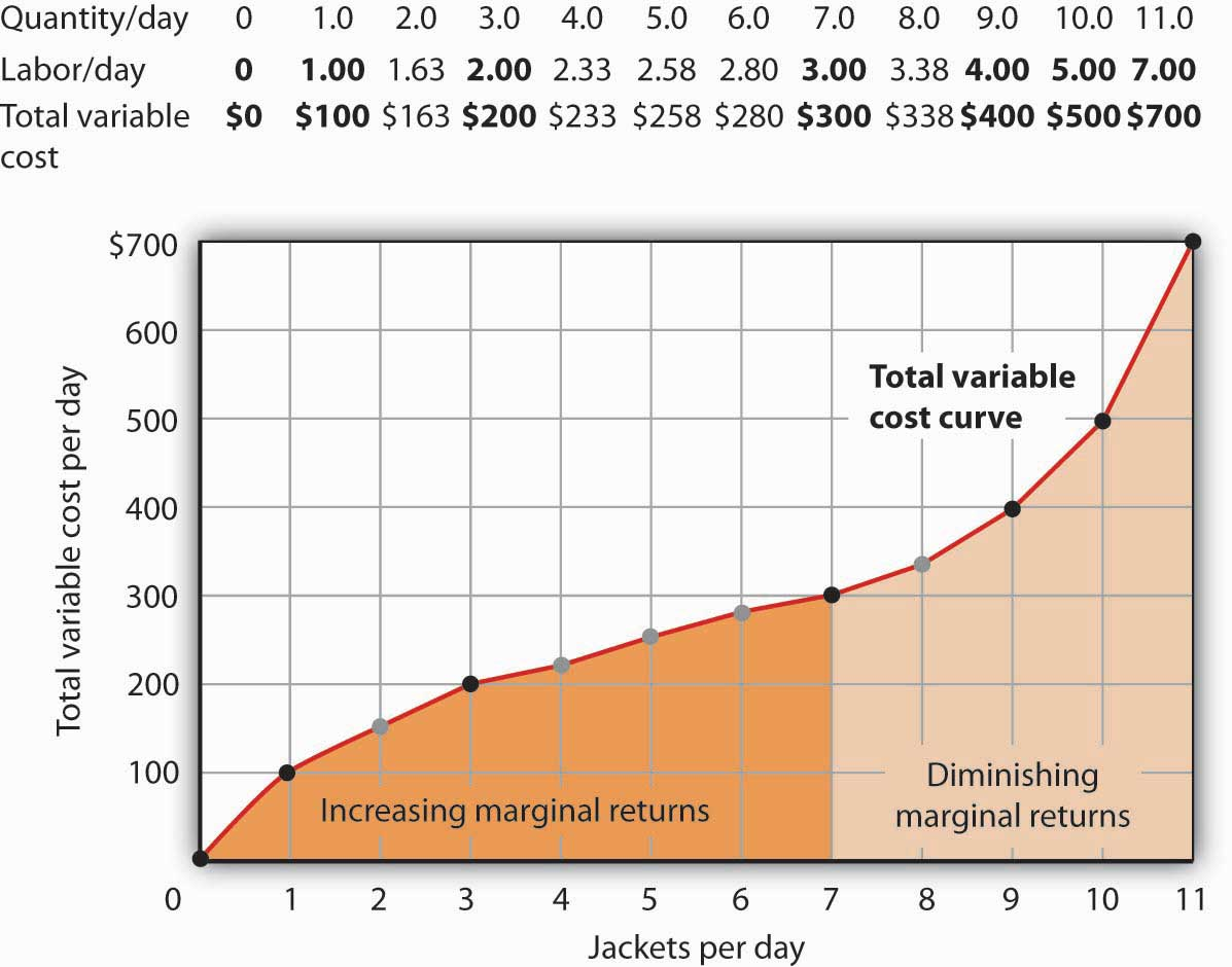 Production And Cost The Carry Bit Output Is Given By Relationship Total Variable Costs For Levels Shown In Acmes Product Curve Were Figure 84 Computing To Complete