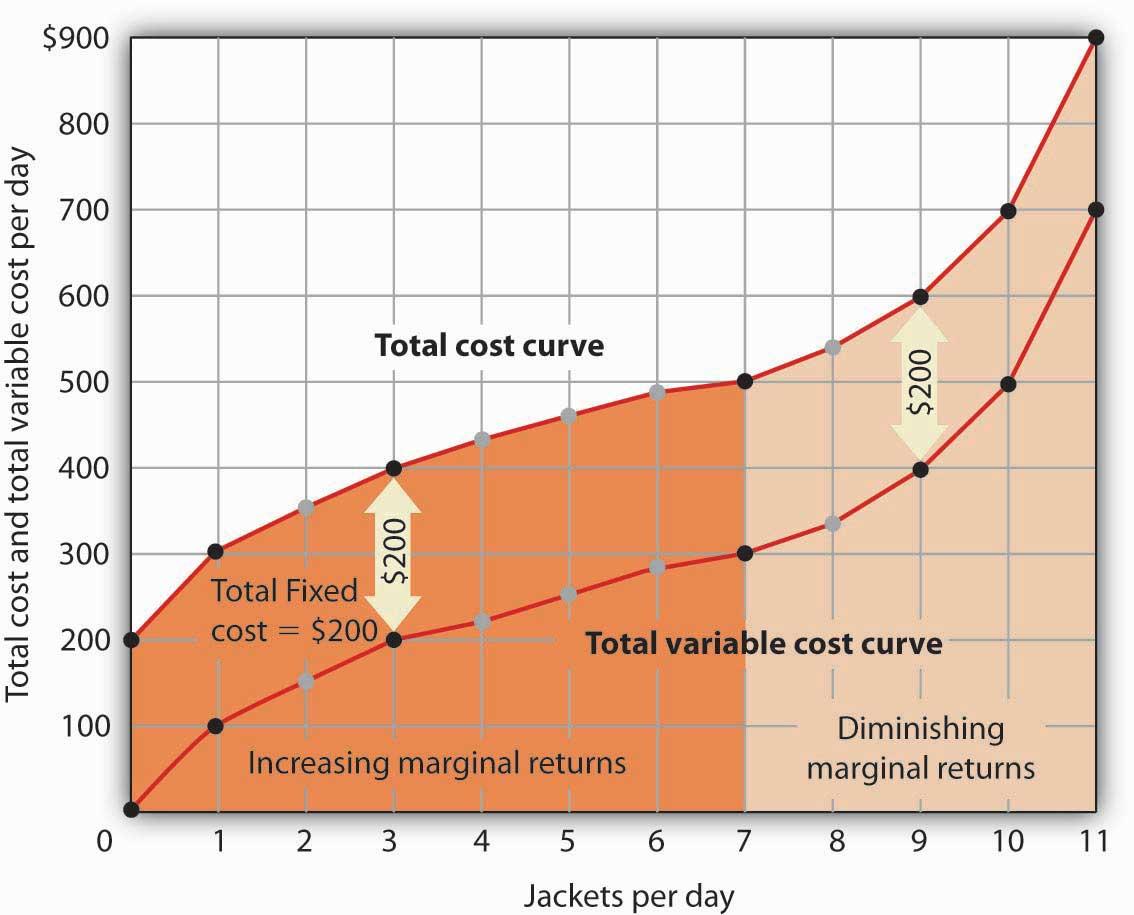 Production And Cost The Carry Bit Output Is Given By Relationship