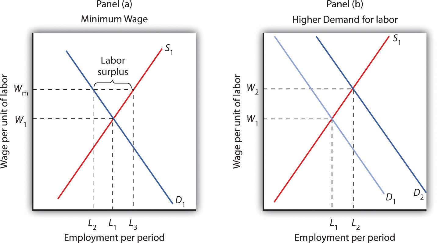 determining minimum wages for workers Find out how the minister of labour sets minimum wages for domestic workers, hotels, hospitals, forestry sector at home salary minimum wages minimum wage in south africa - frequently asked questions minimum wage there is no comprehensive data to calculate how is minimum wages.