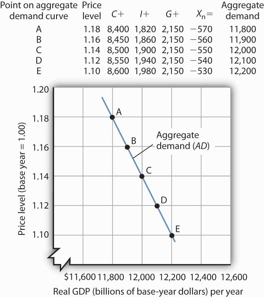 The Slope Of The Aggregate Demand Curve