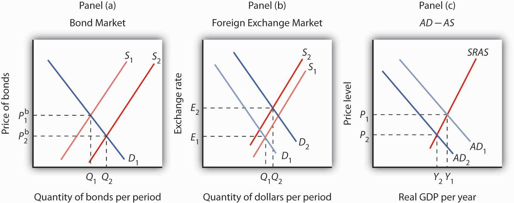 The Bond And Foreign Exchange Markets