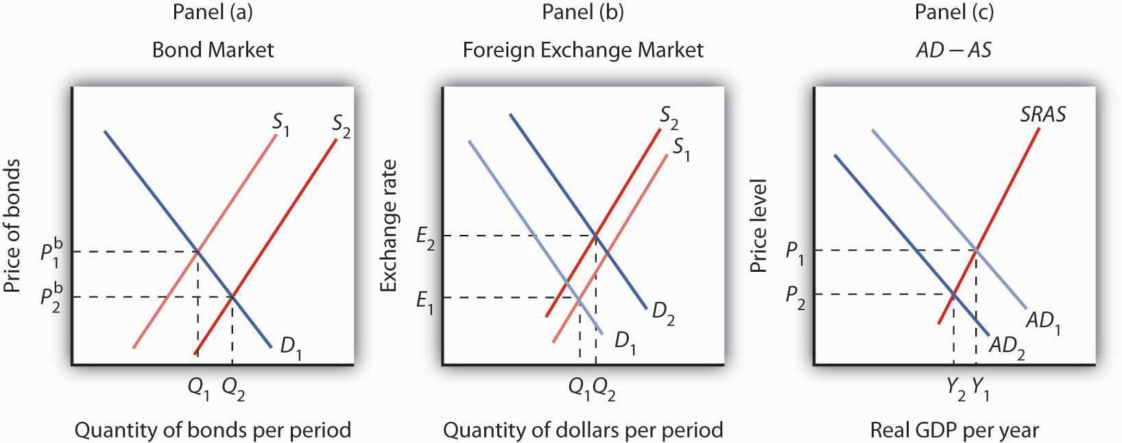 Forex graph ap macroeconomics ~ blogger.com