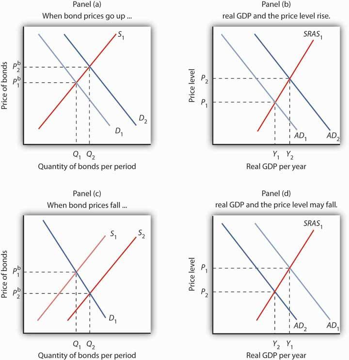 The Bond Market And Macroeconomic Performance