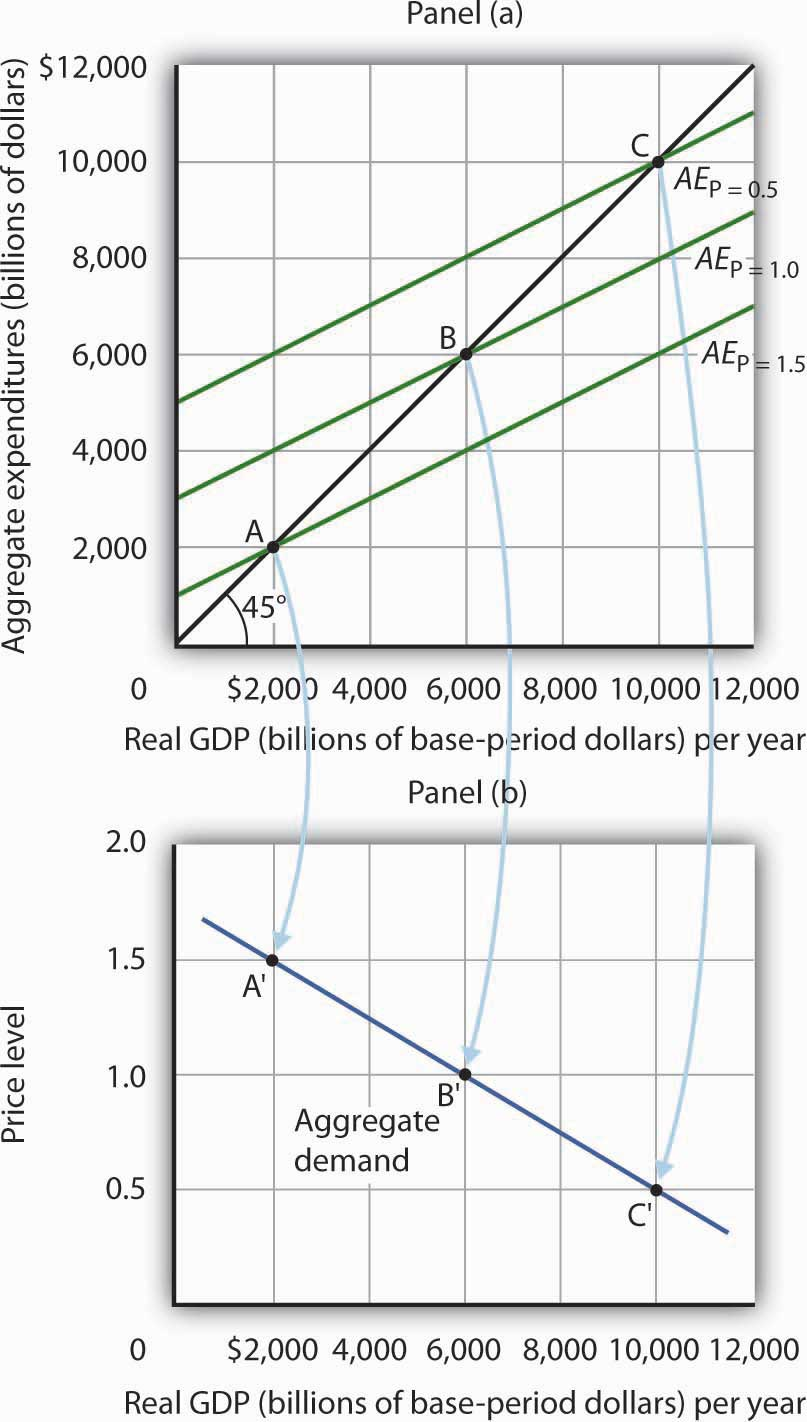 aggregate demand and supply articles