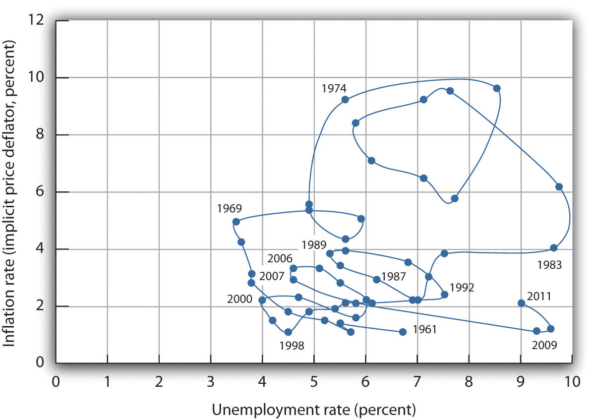 Cause And Affect Of Unemployment In Malaysia Economics Essay A philippine unemployment rose steadily  In unemployment research in progress throughout his term impacts the term philippine unemployment in early draft