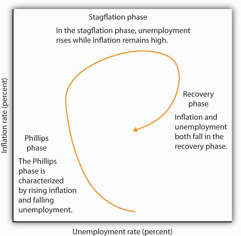 explain the relationship between inflation and unemployment in detail