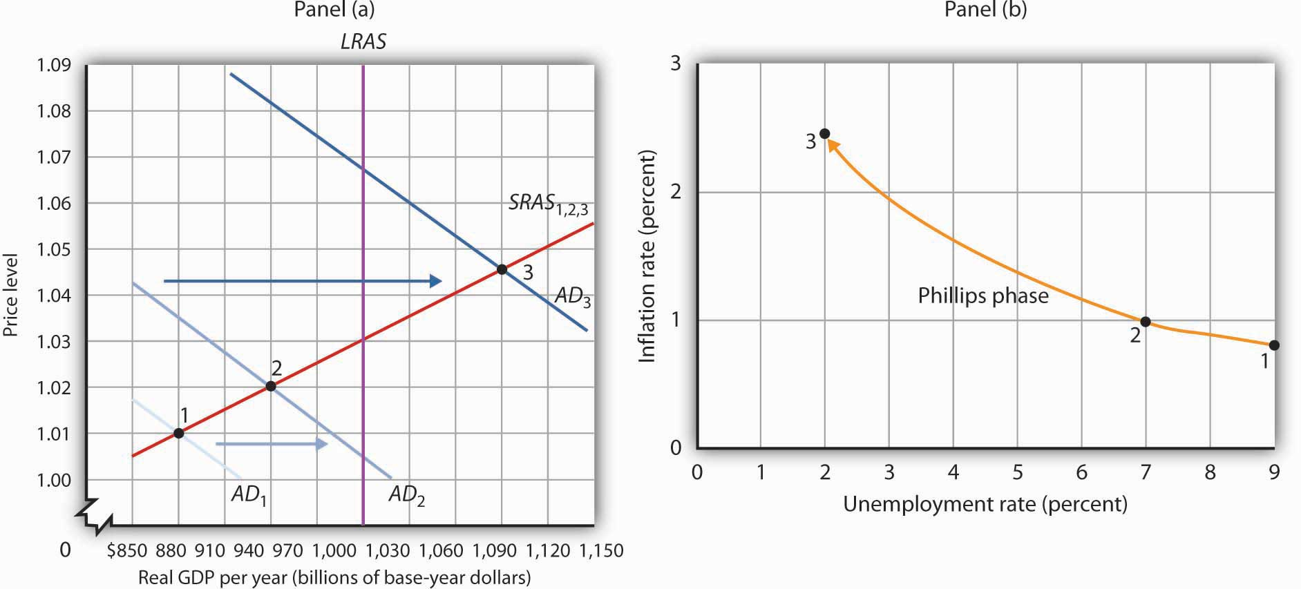 inflation and unemployment a phillips phase is marked by increases in aggregate demand pushing real gdp and the price level up along the short run aggregate supply curve sras 1 2 3