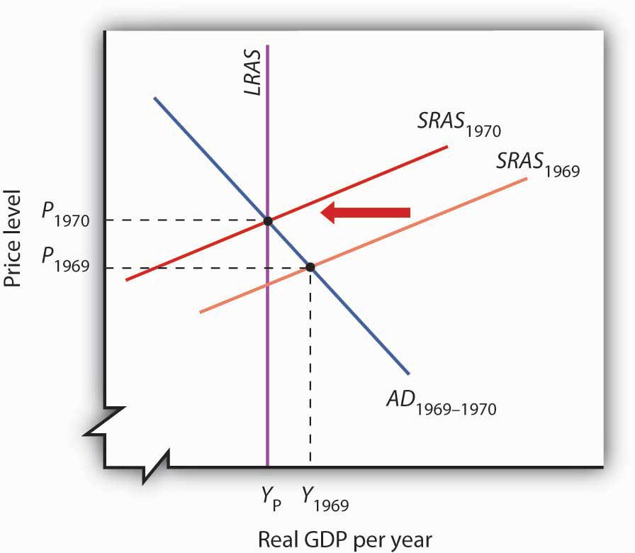 Keynesian Economics In The 1960s And 1970s