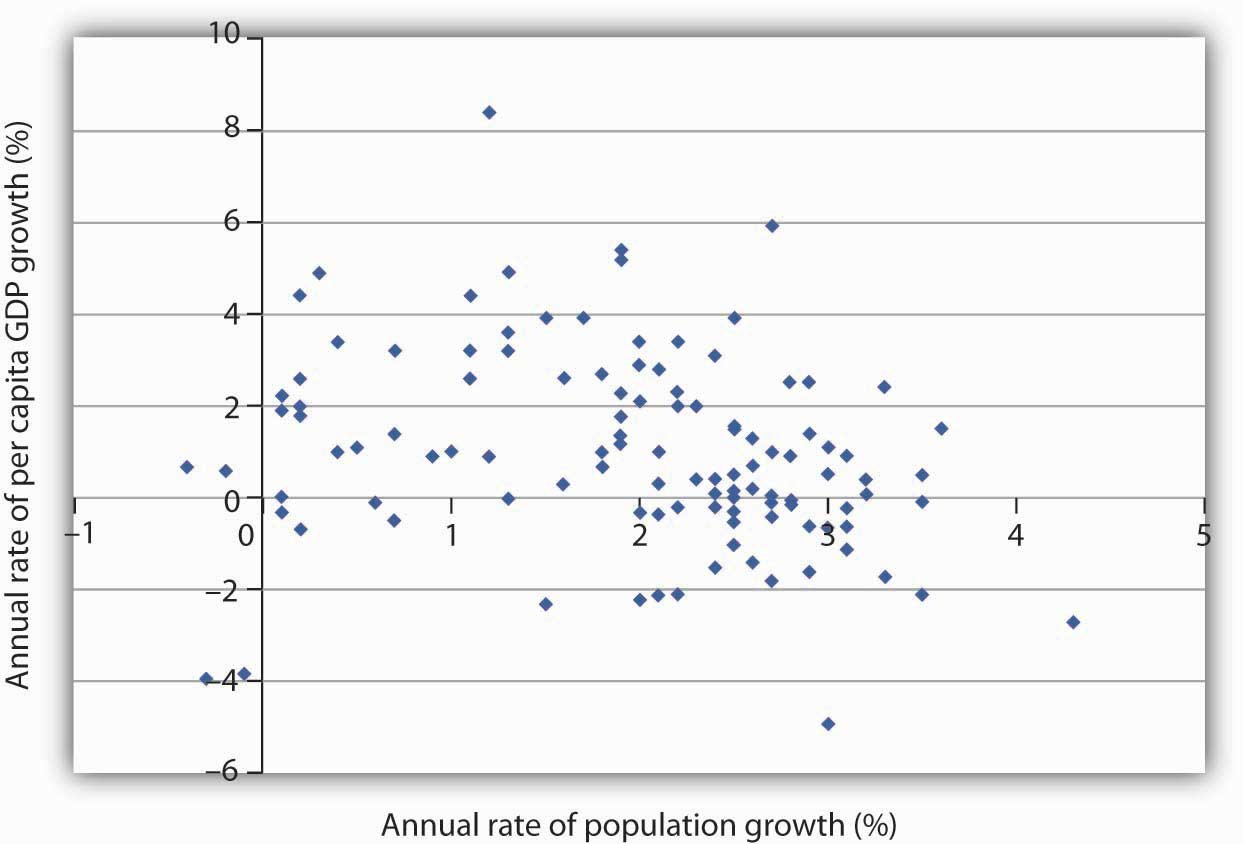 population growth and economic development a scatter chart of population growth rates versus gnp per capita growth rates for various developing countries for the period 1975 2005 suggests no