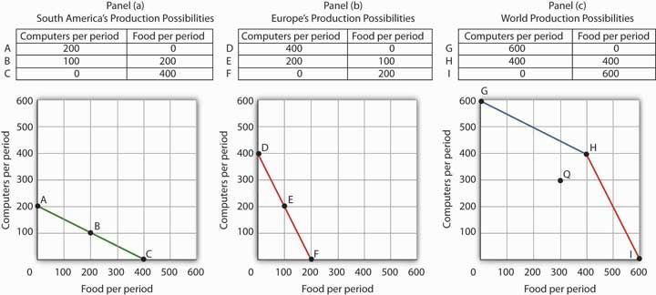 Figure 2.9 Production Possibilities Curves and Trade
