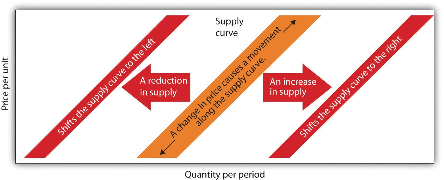 The Difference Between Change in Quantity Supplied and Change in Supply