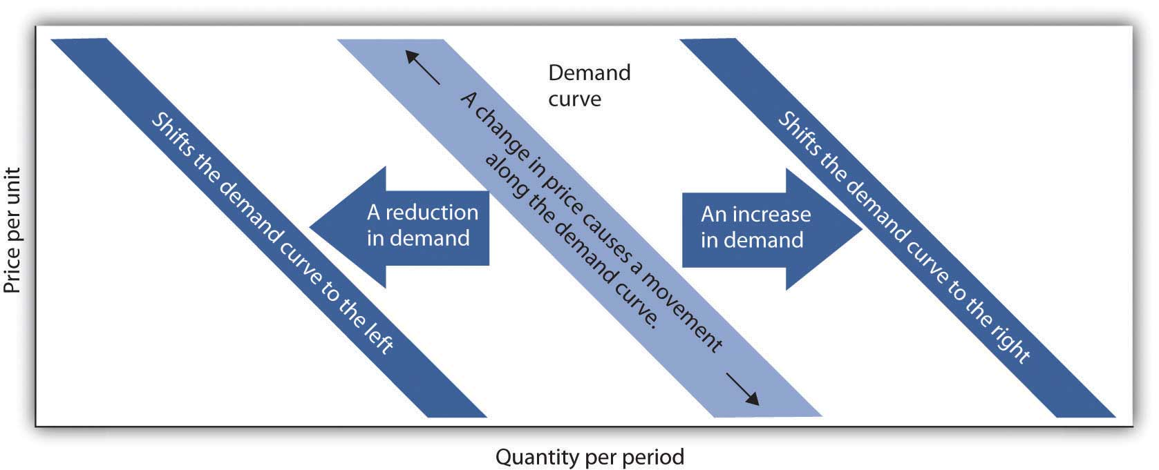 The Difference Between Change in Quantity Demanded and Change in Demand