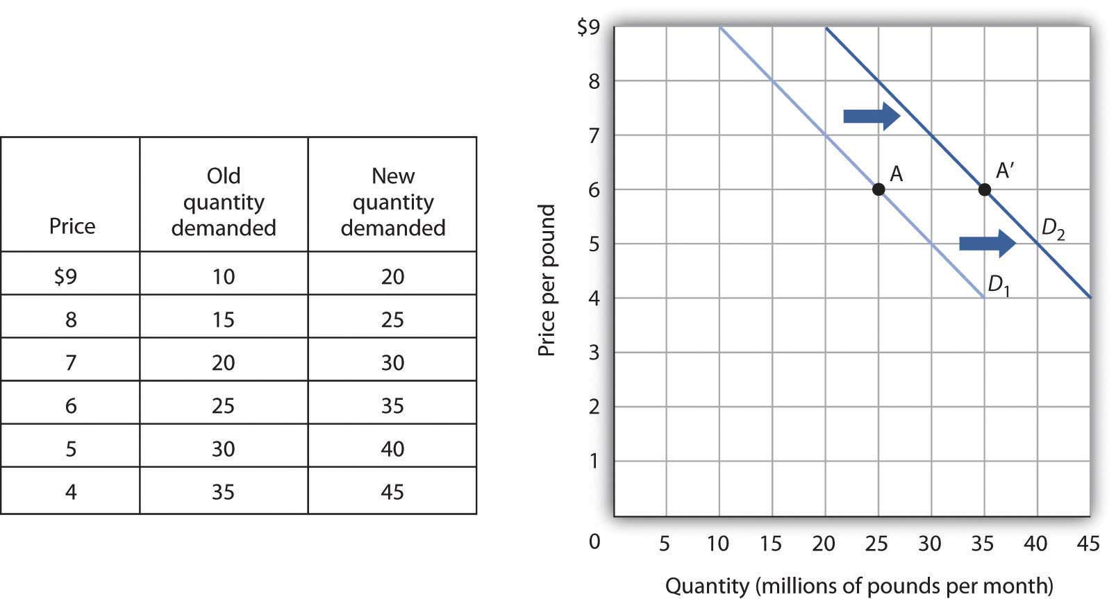 Figure 3.2 An Increase in Demand