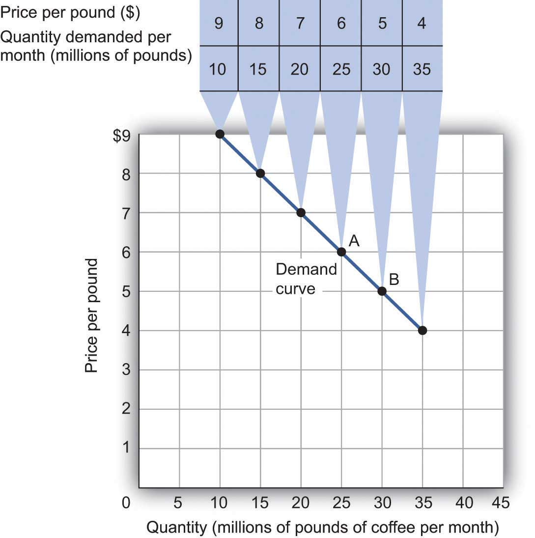 Figure 3.1 A Demand Schedule and a Demand Curve