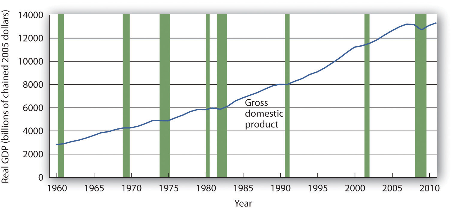 Figure 5.2 Expansions and Recessions, 1960–2011