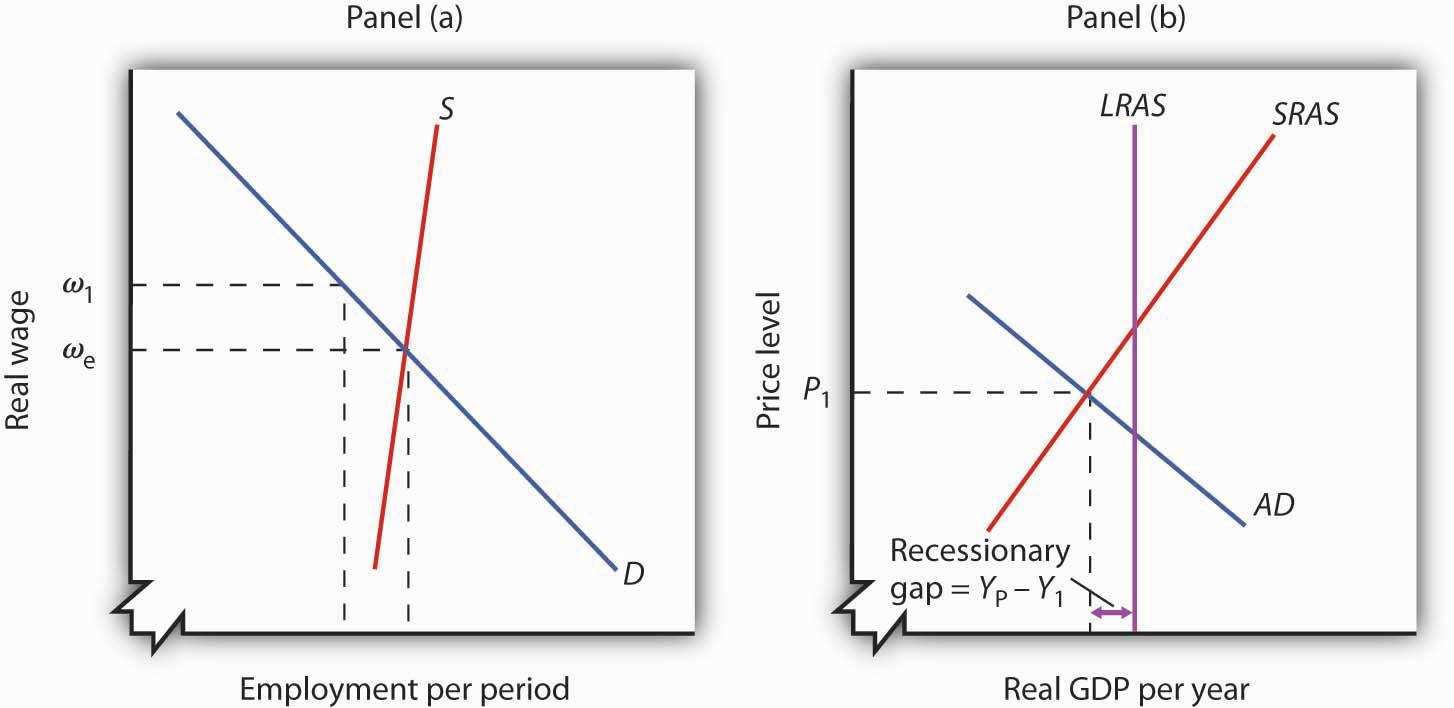 Figure 7.10 A Recessionary Gap
