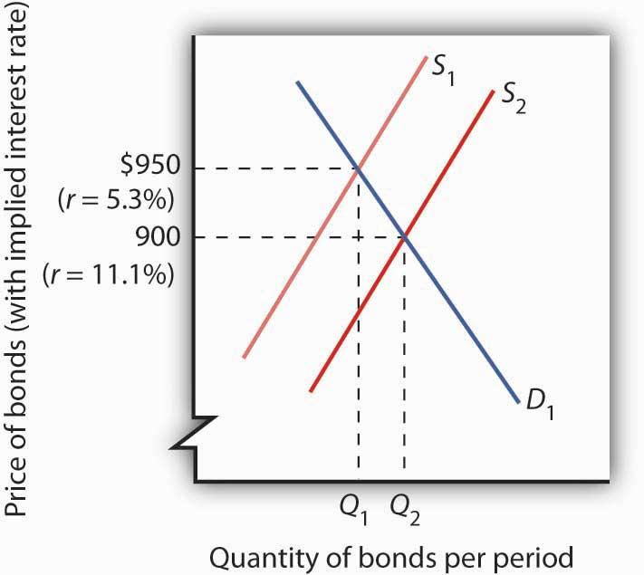 Figure 10.1 The Bond Market