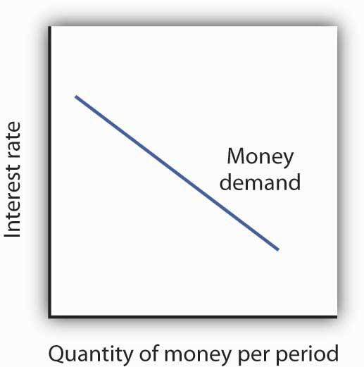 Figure 10.5 The Demand Curve for Money