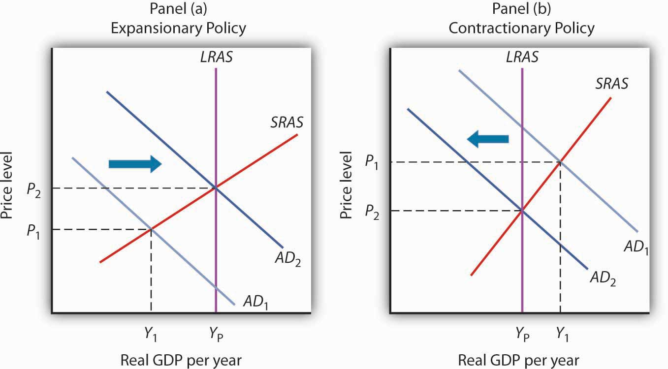 Figure 12.8 Expansionary and Contractionary Fiscal Policies to Shift Aggregate Demand