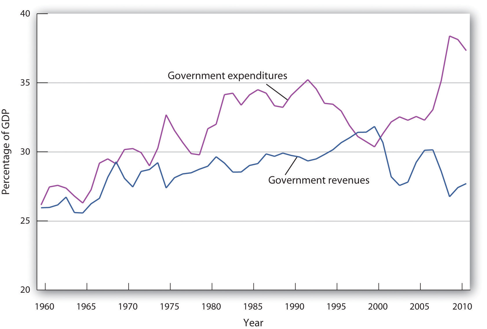 Dictionary government spending
