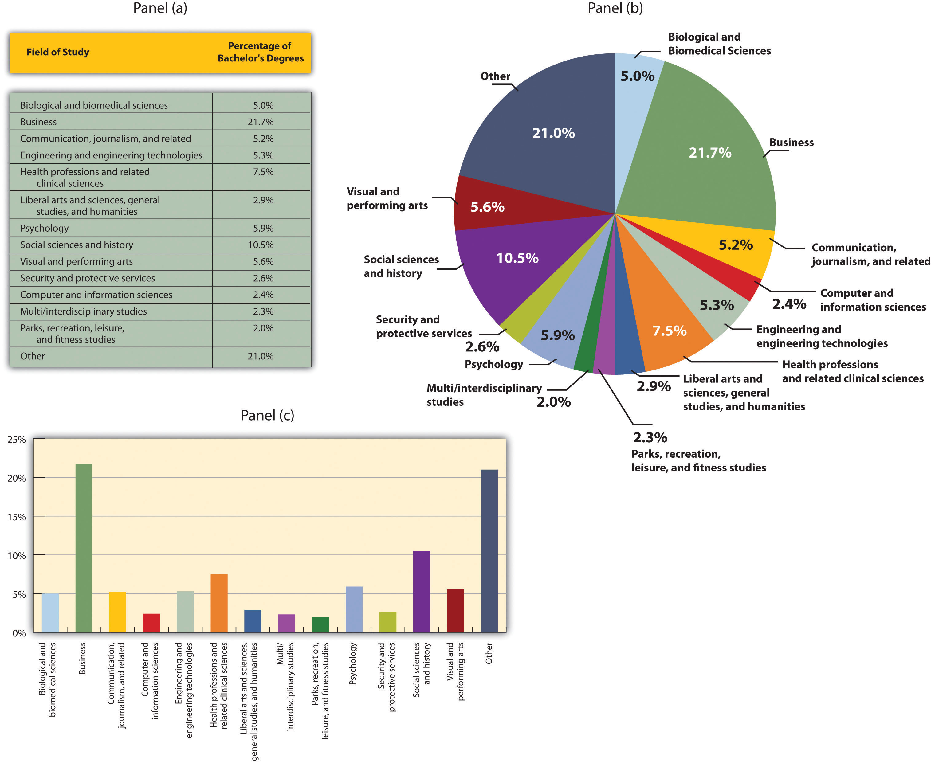 Using graphs and charts to show values of variables descriptive charts ccuart Image collections