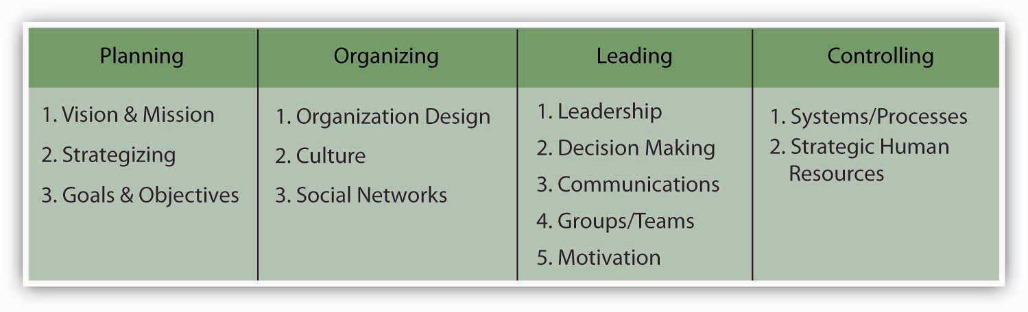 Planning Organizing Leading And Controlling