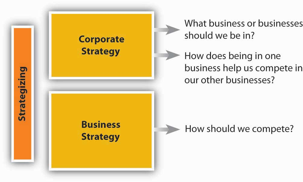 to what extent is corporate strategy Competitive strategy and competitive  business is about, what it is trying to achieve and which way it is headed, is a very basic requirement  the extent to.