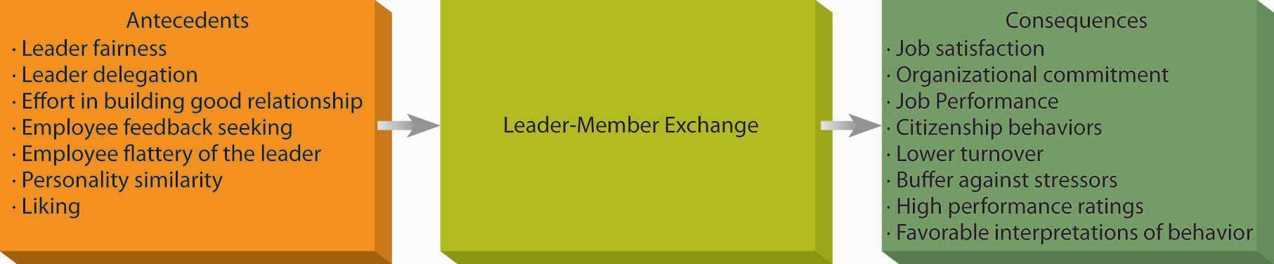 lmx theory questionnaire The leader-member exchange theory first appeared in the 1970s it analyzes the relationship between managers and team members team members typically go through three phases in their relationship with their manager: role-taking, role-making, and routinization.