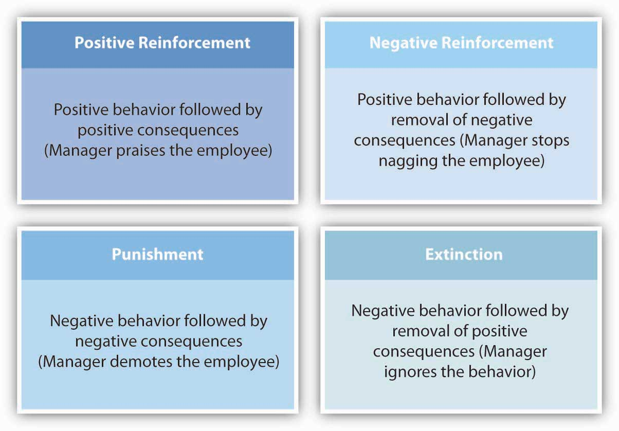 reinforcement theory to motivate emplooyees 20 ways to motivate your employees without raising their pay employee retention this powerful law of behavior laid the foundation for country investigations into the effects of the positive consequences, called rein forcers that motivate behavior.