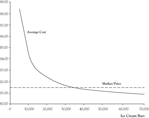 average revenue graph
