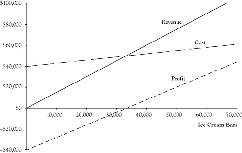 Difference Between Revenue and Profit