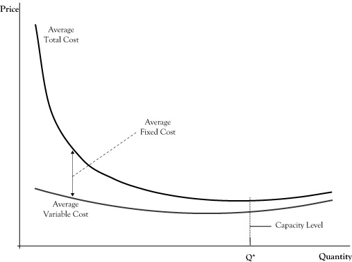 Figure 4 1 Breakdown Of Average Cost Function Into Variable And Fixed Component