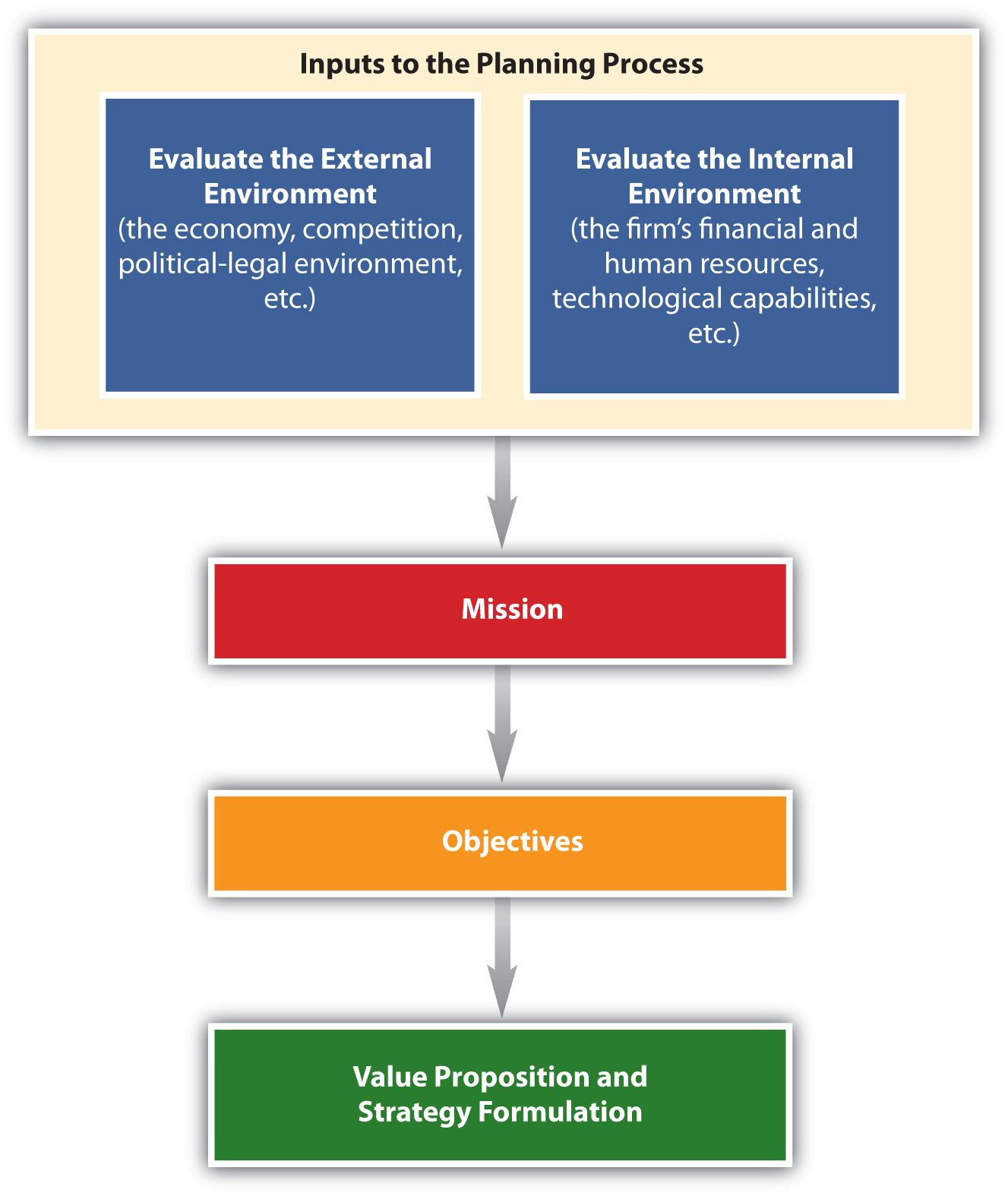 Analysis of the external environment of the organization: methods 96