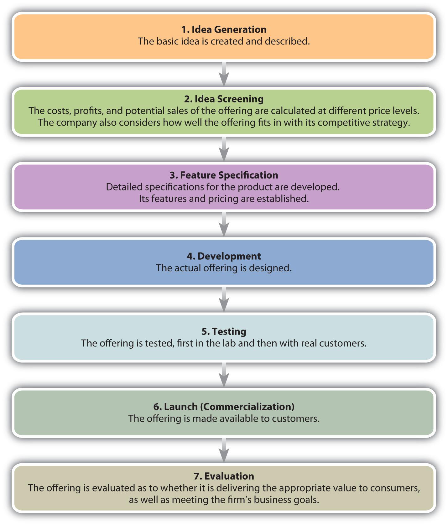 Figure   The New Offering Development Process