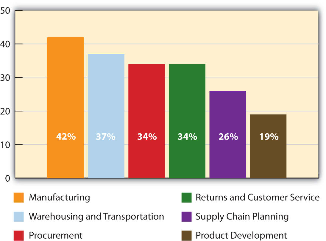 ford supply chain analysis