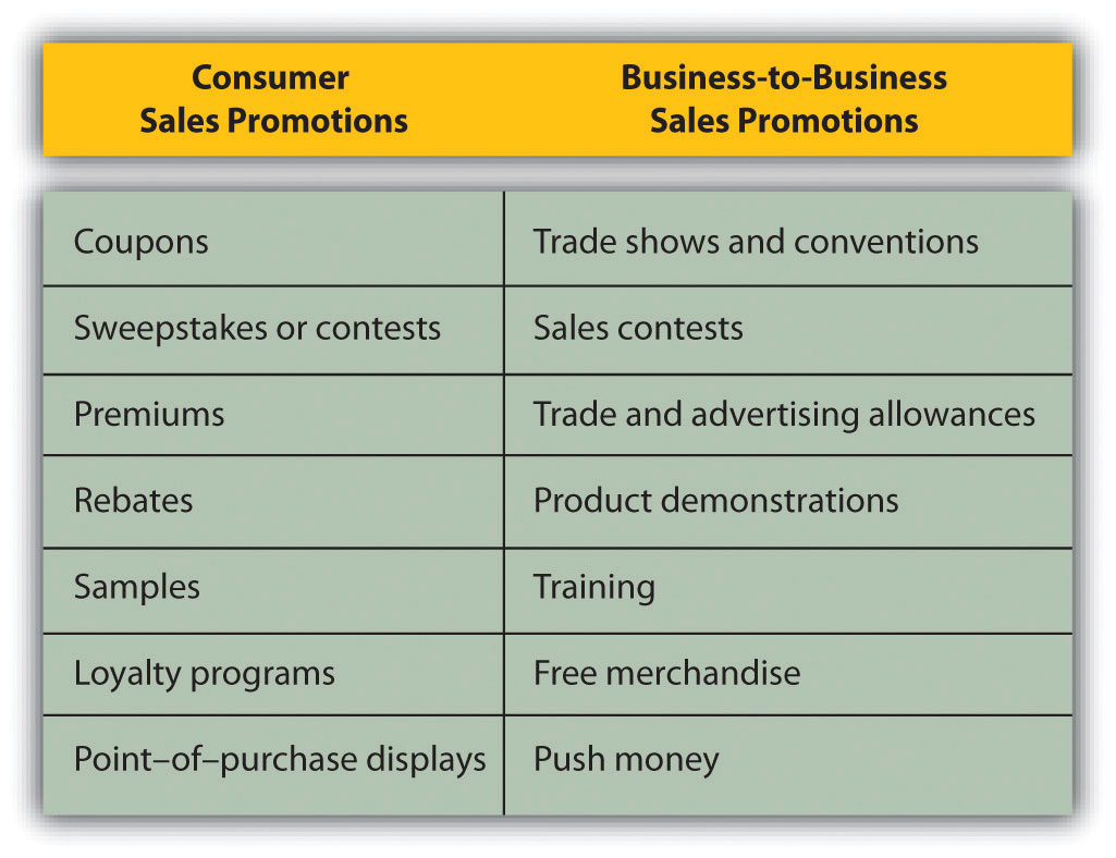 Basic Definitions: Advertising, Marketing, Promotion, Public Relations and Publicity, and Sales