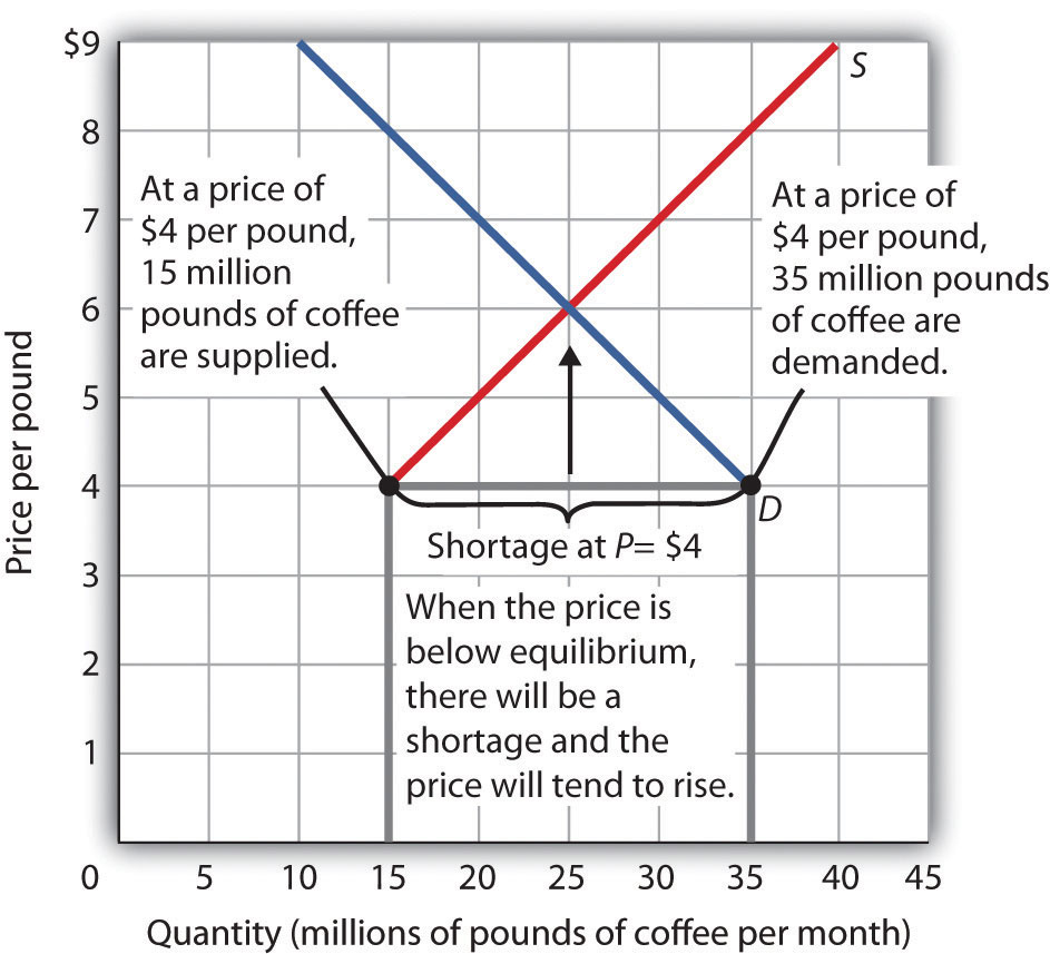 microeconomics supply and demand and price In this chapter, we have studied the factors that determine the demand and supply of a product an organization should fix the price of its products in such a way.